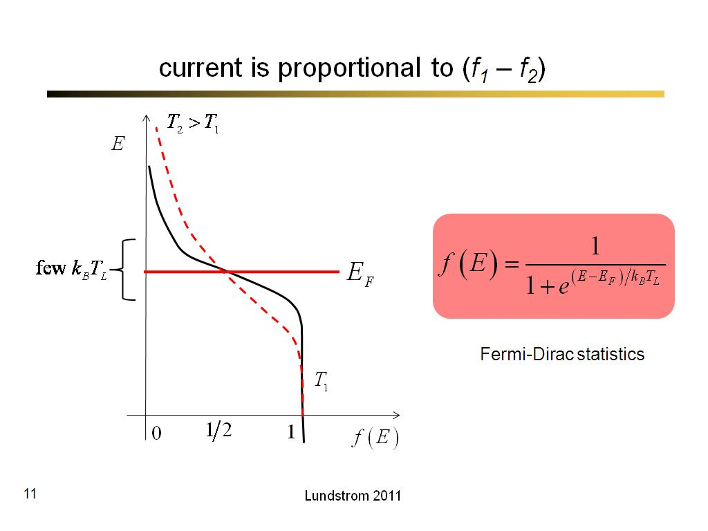 current is proportional to (f1 – f2)