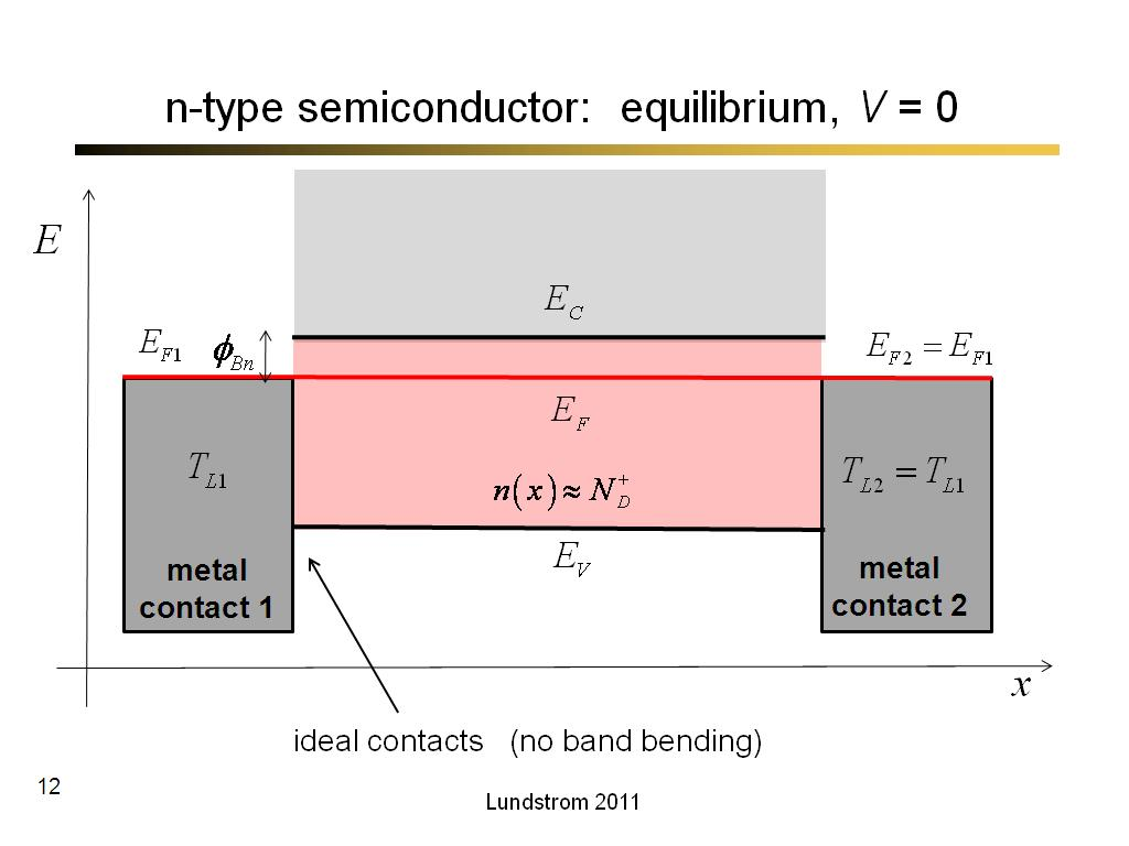 n-type semiconductor:  equilibrium, V = 0