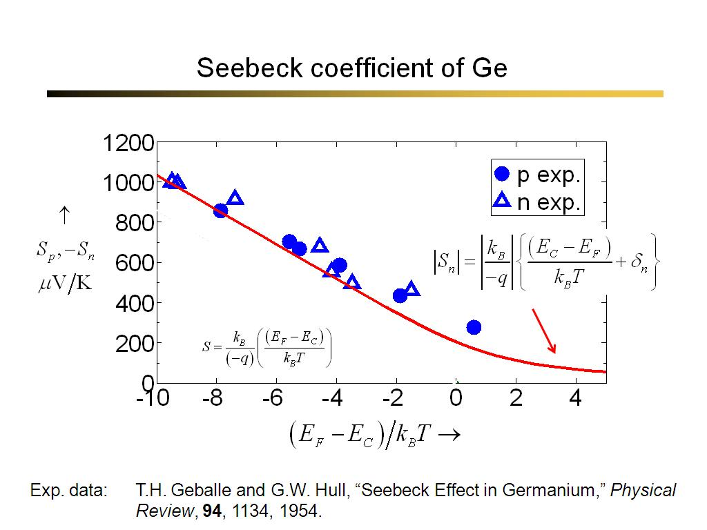 Seebeck coefficient of Ge