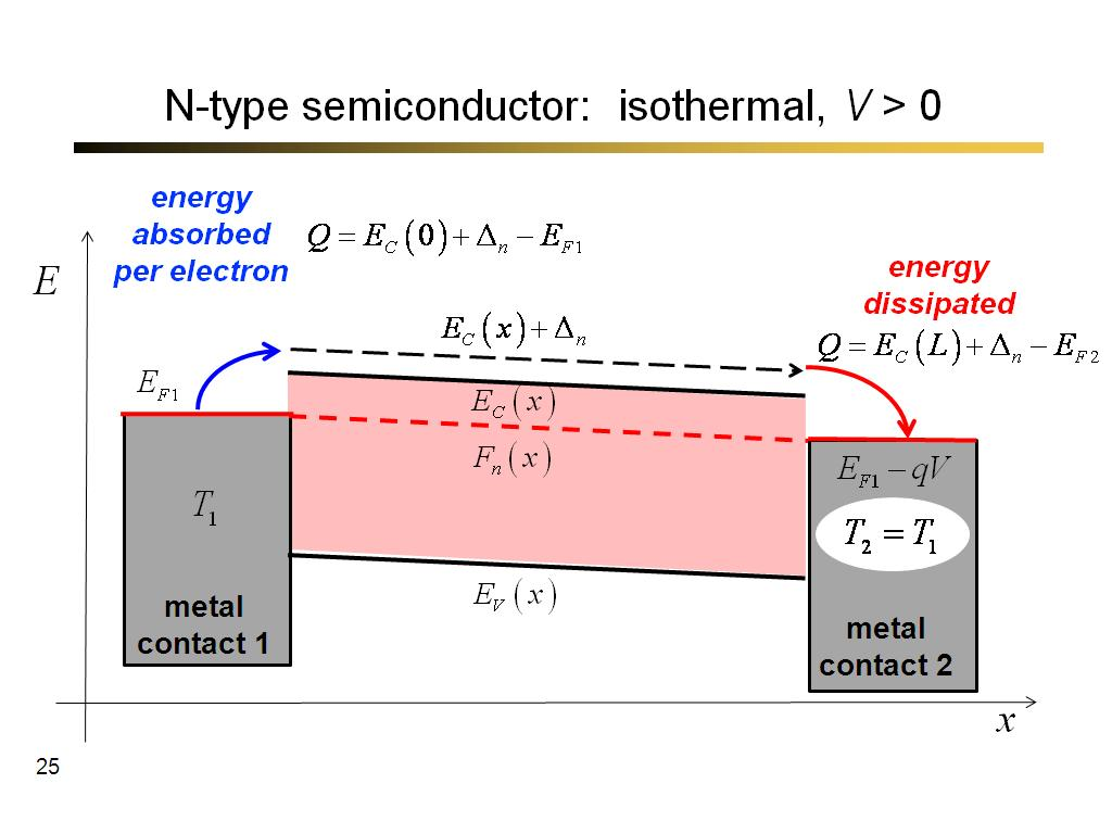 N-type semiconductor:  isothermal, V > 0