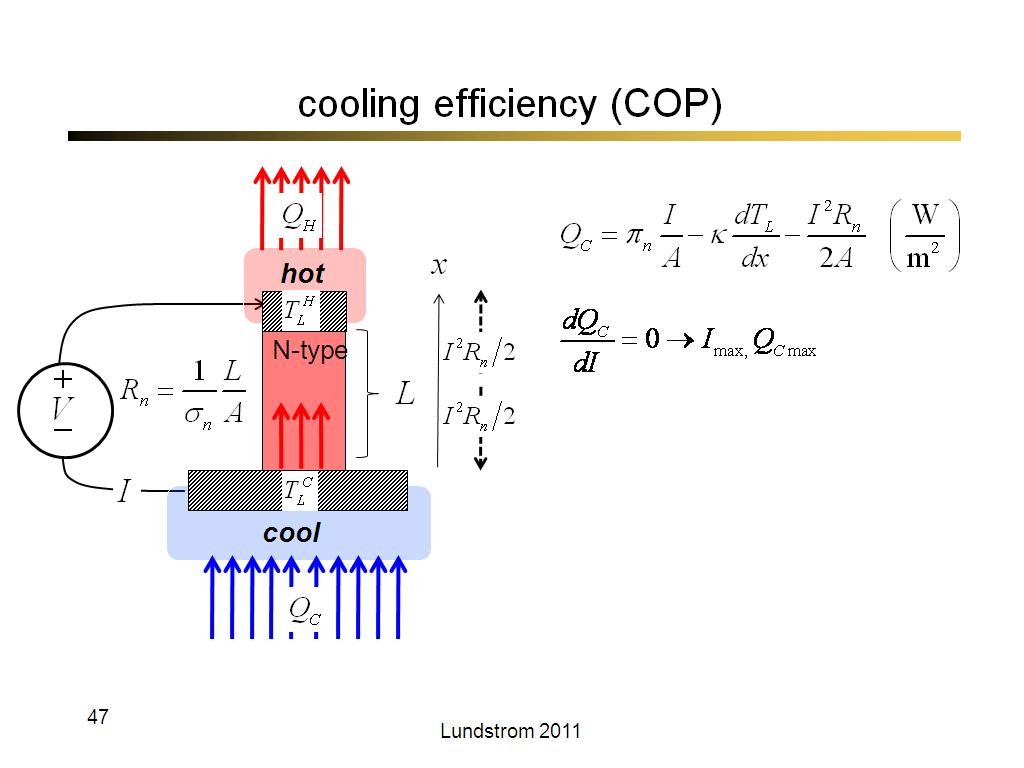 cooling efficiency (COP)