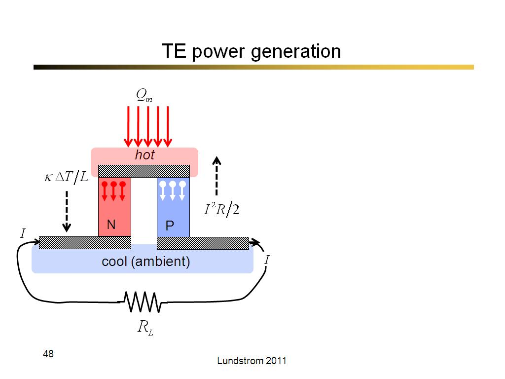 TE power generation