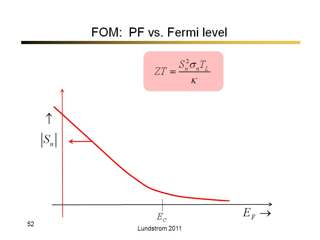 FOM:  PF vs. Fermi level