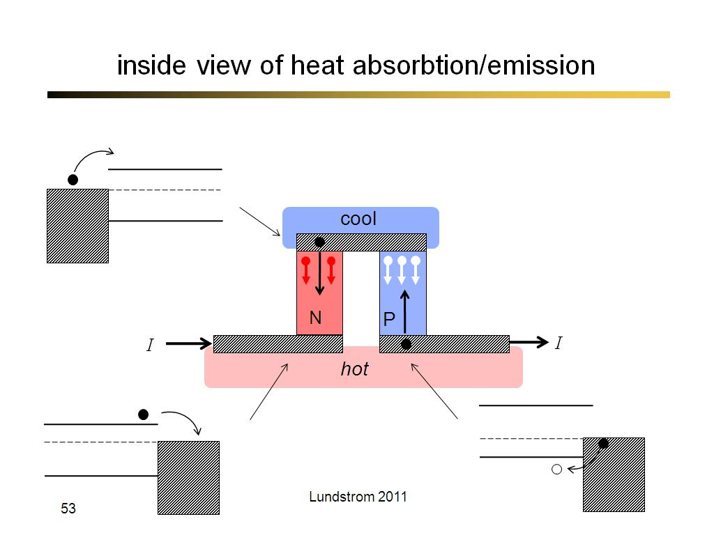 inside view of heat absorbtion/emission