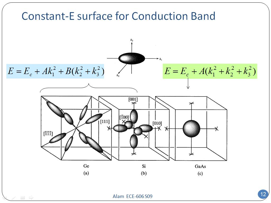 Constant-E surface for Conduction Band