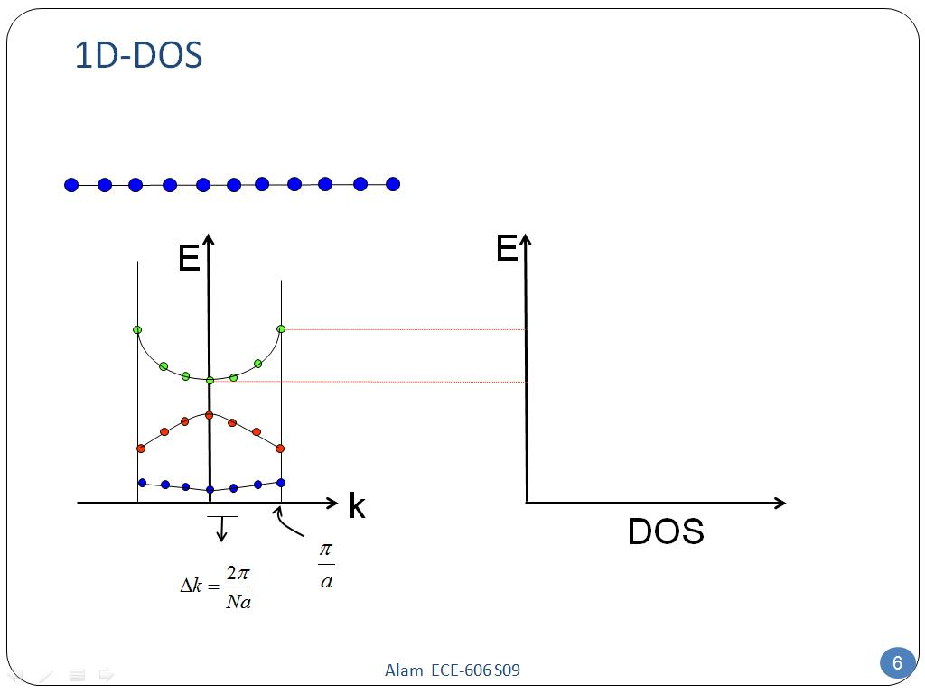 Resources Ece 606 Lecture 8 Density Of States Watch Trebuchet Diagram The Following 1d Dos