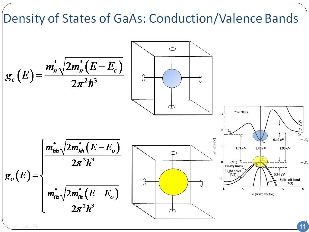 Density of States of GaAs: Conduction/Valence Bands