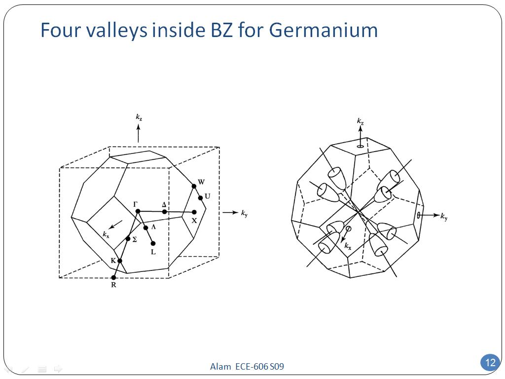 Four valleys inside BZ for Germanium