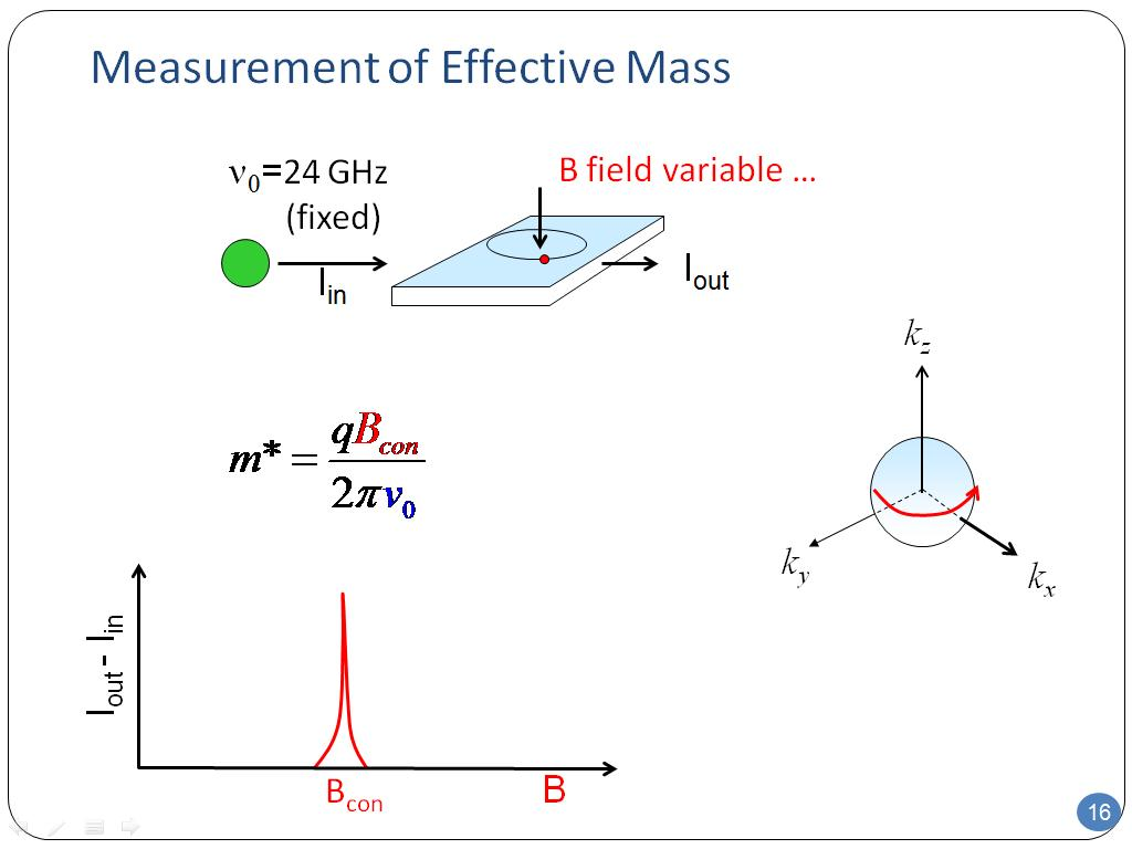 Measurement of Effective Mass
