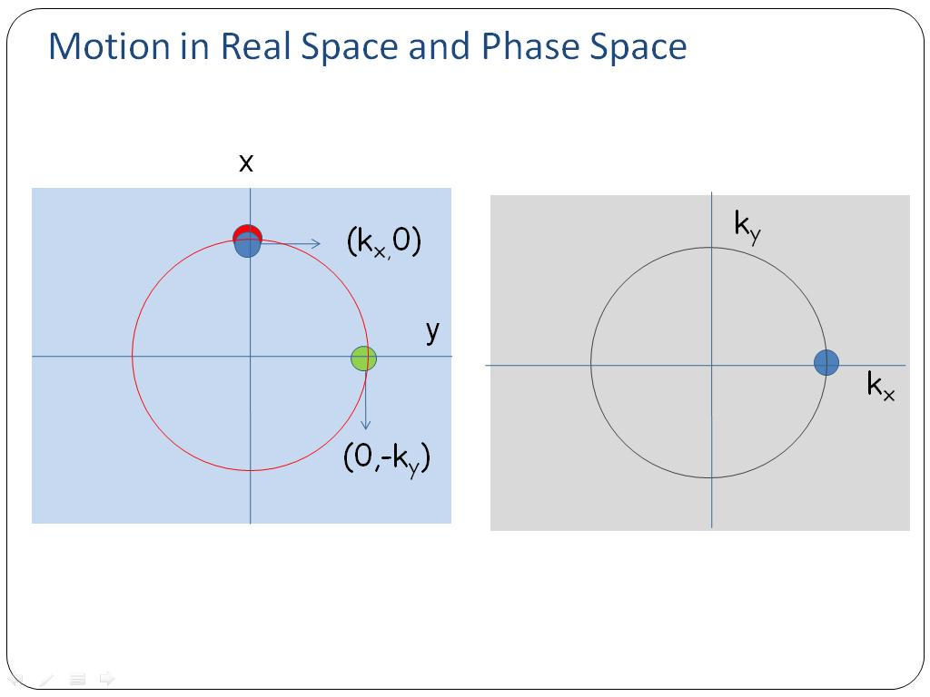 Motion in Real Space and Phase Space