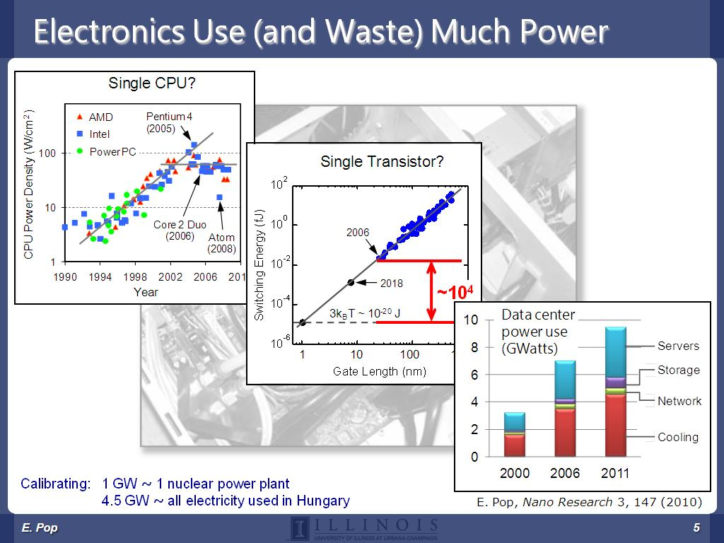 Electronics Use (and Waste) Much Power