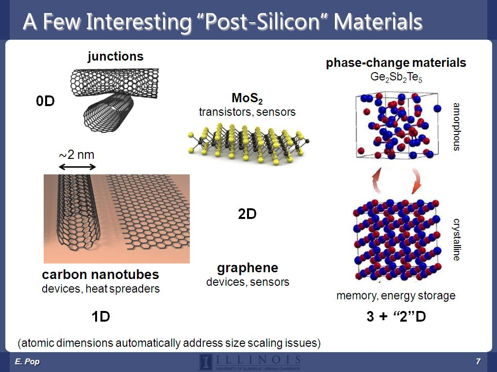 "A Few Interesting ""Post-Silicon"" Materials"