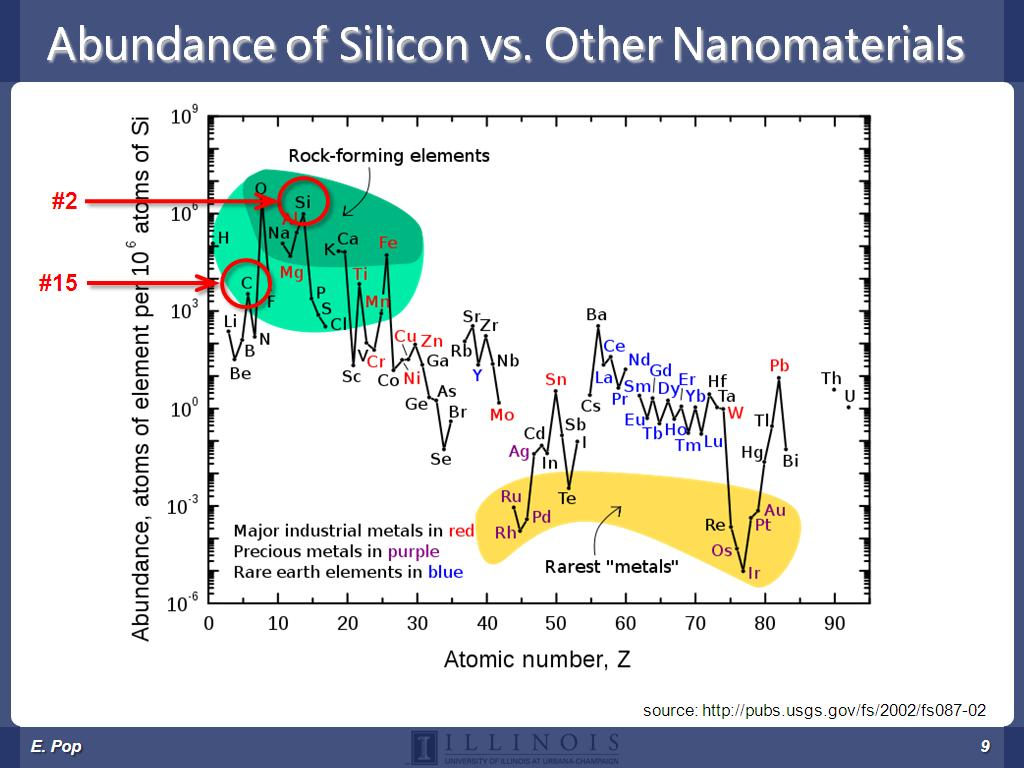 Abundance of Silicon vs. Other Nanomaterials