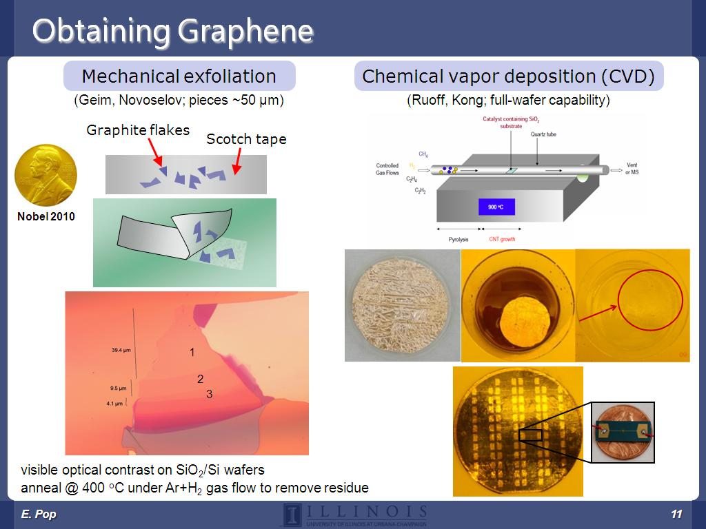 Obtaining Graphene