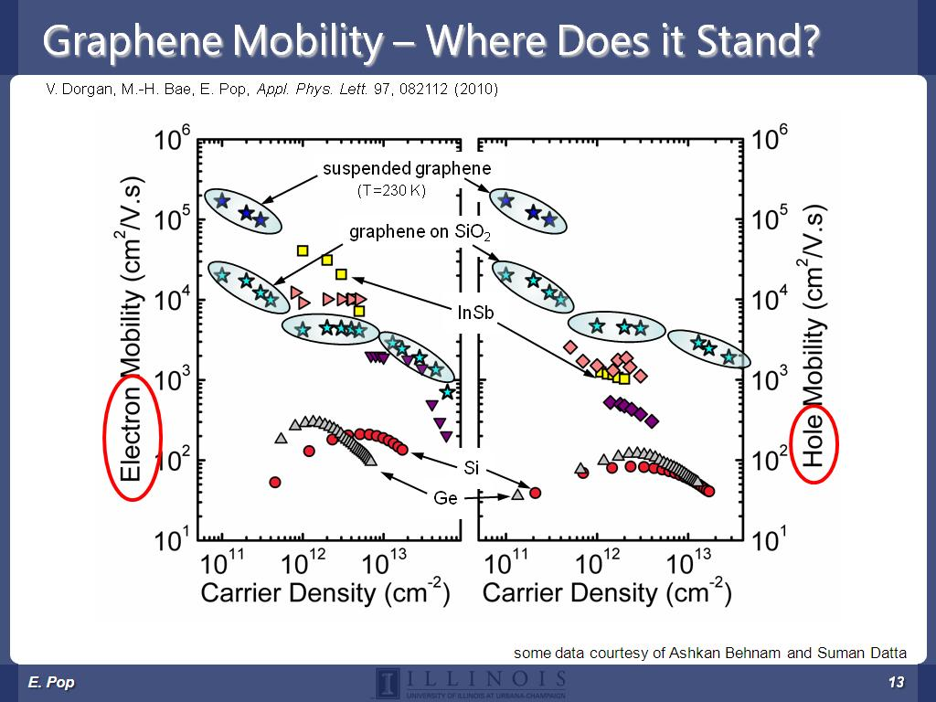 Graphene Mobility – Where Does it Stand?