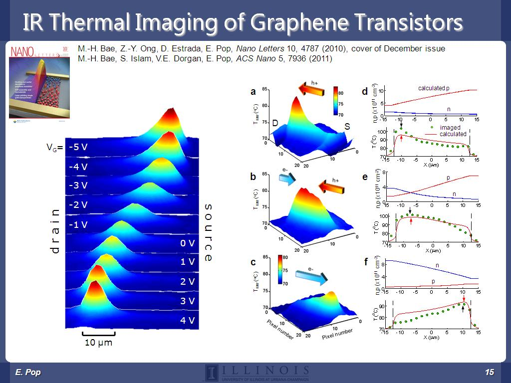 IR Thermal Imaging of Graphene Transistors