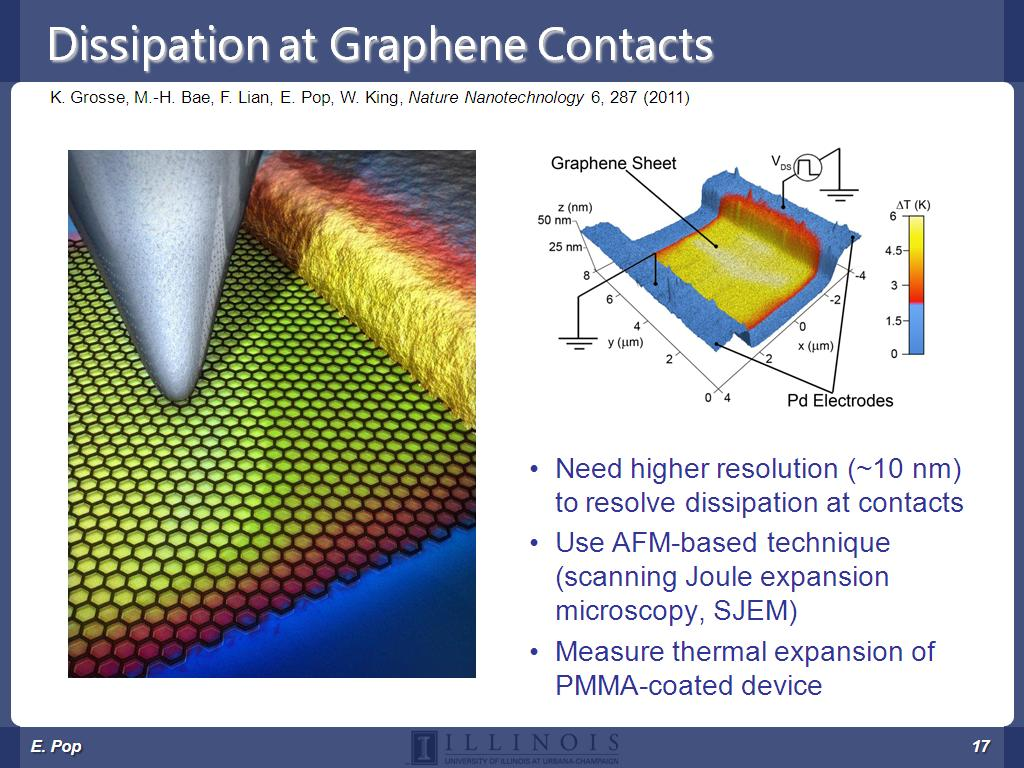 Dissipation at Graphene Contacts