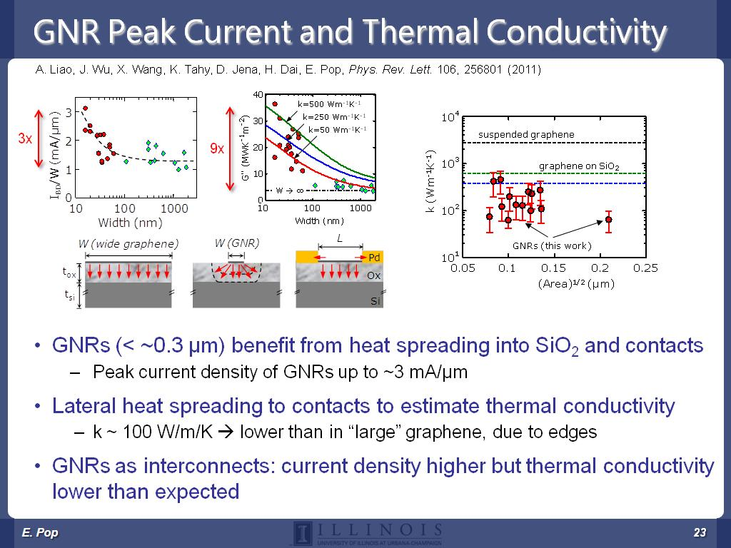 GNR Peak Current and Thermal Conductivity
