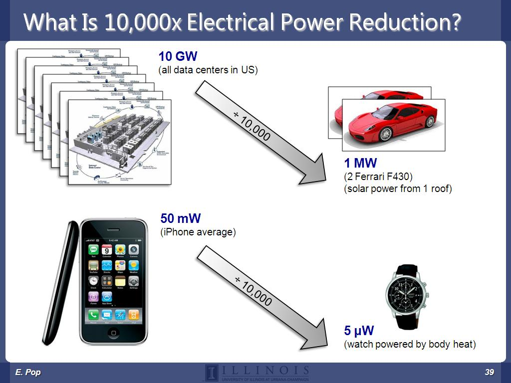 What Is 10,000x Electrical Power Reduction?