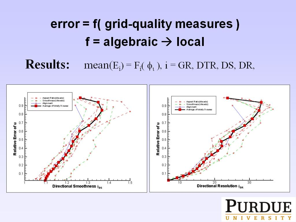 error = f( grid-quality measures ) f = algebraic  local