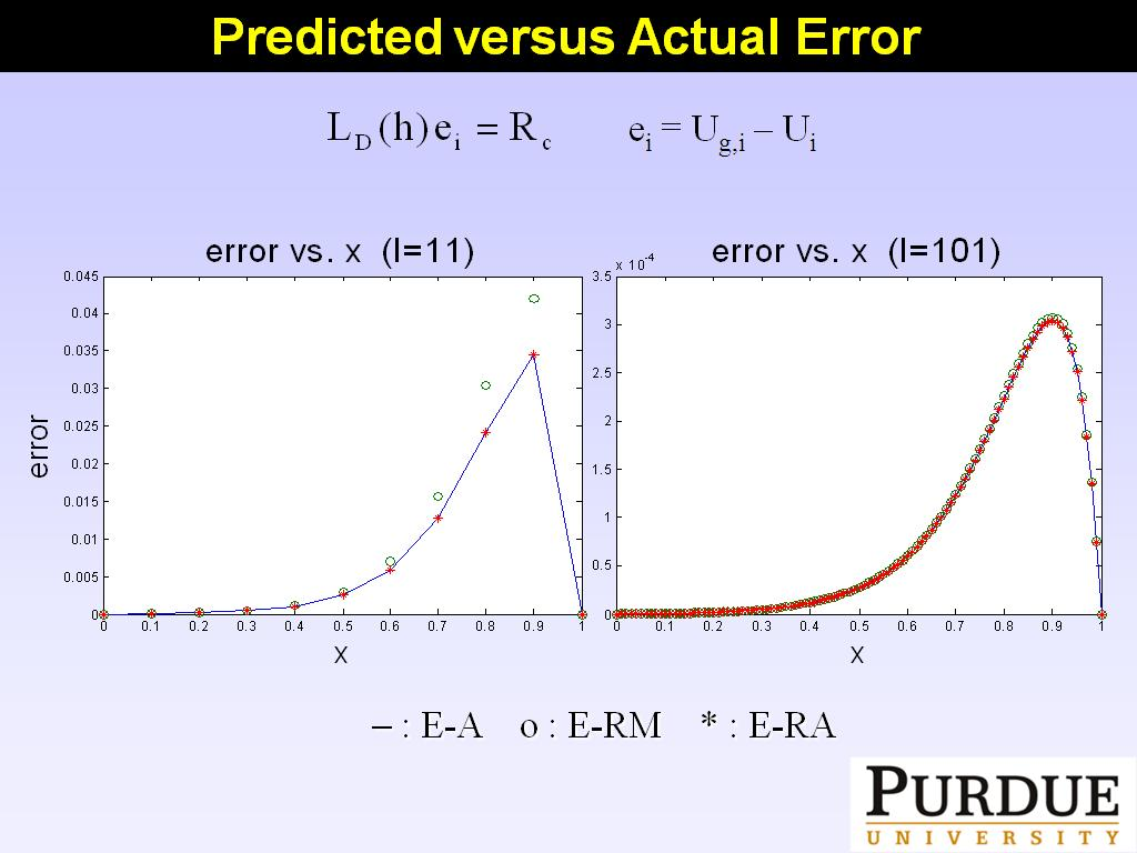 Predicted versus Actual Error