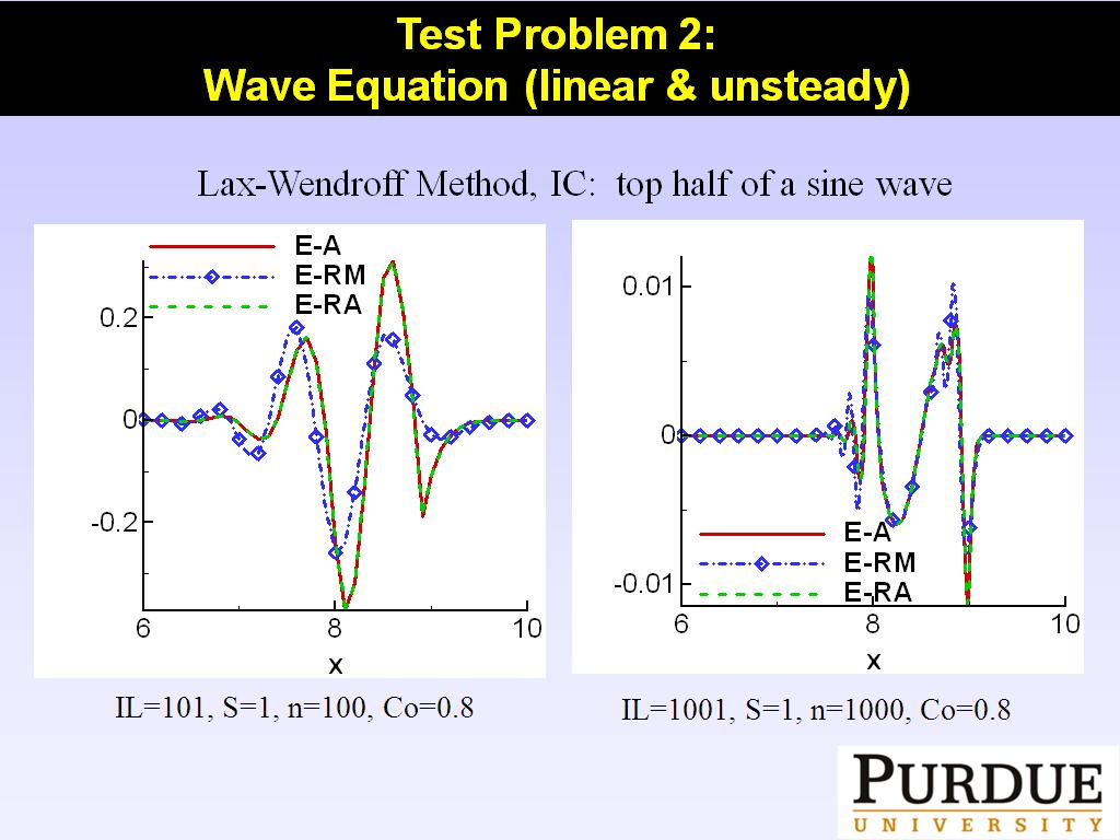 Test Problem 2: Wave Equation (linear & unsteady)