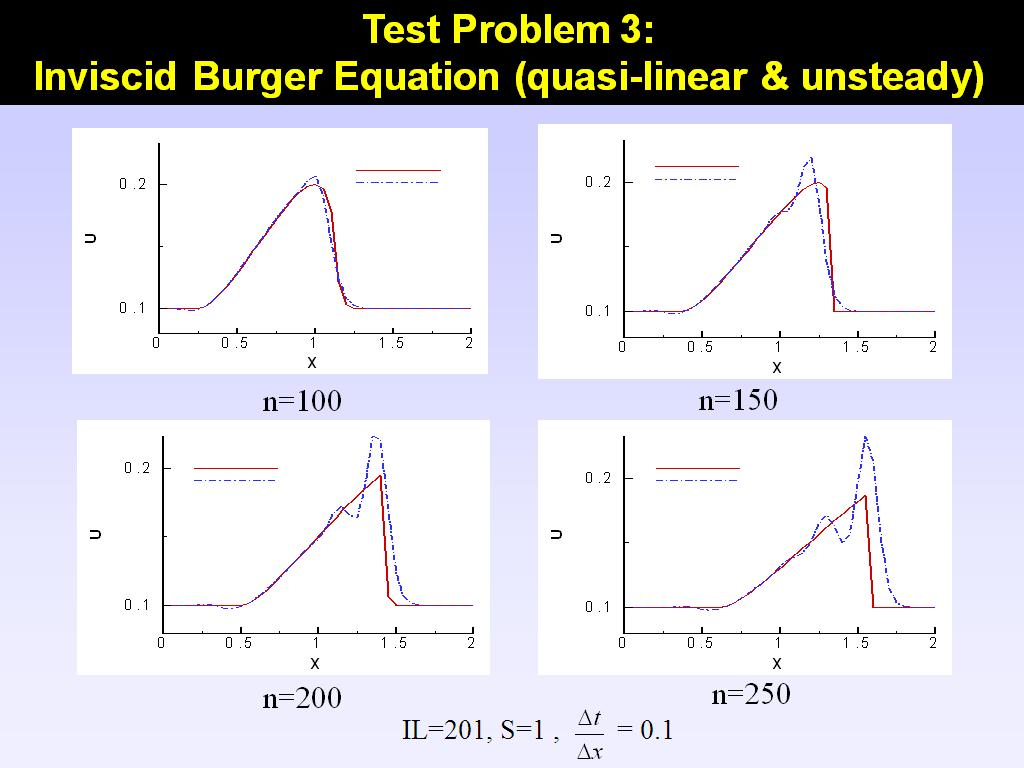 Test Problem 3: Inviscid Burger Equation (quasi-linear & unsteady)