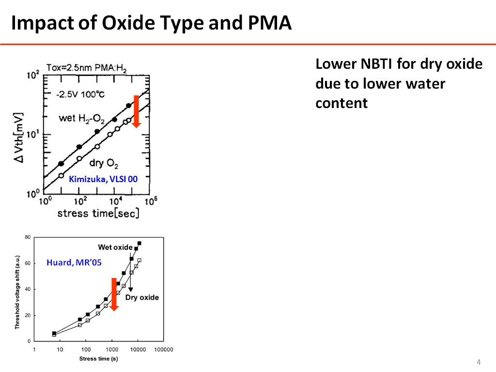 Impact of Oxide Type and PMA