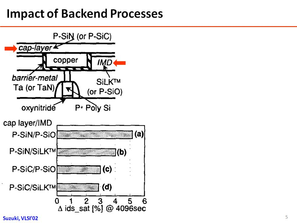 Impact of Backend Processes