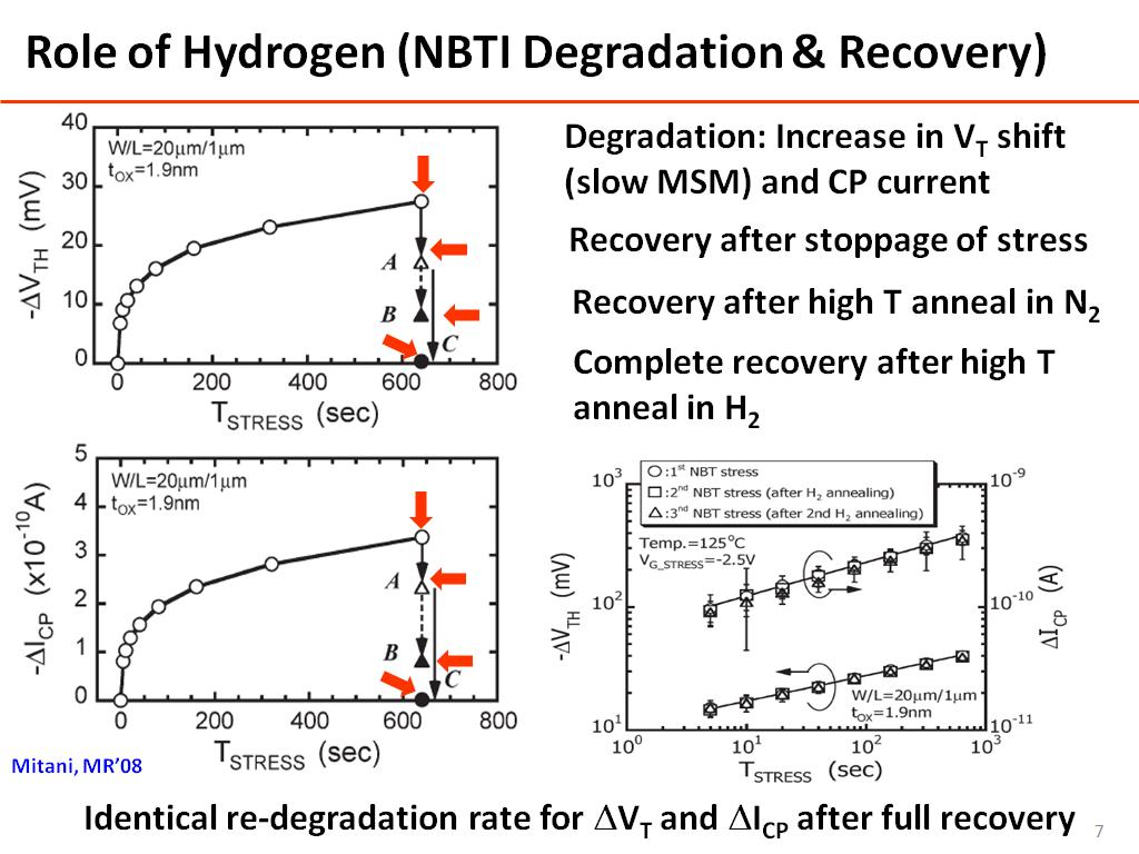 Role of Hydrogen (NBTI Degradation & Recovery)
