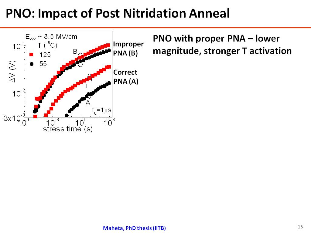 PNO: Impact of Post Nitridation Anneal