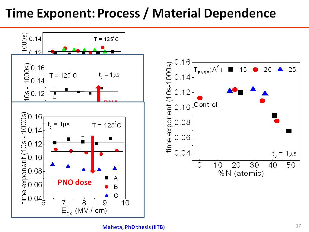 Time Exponent: Process / Material Dependence