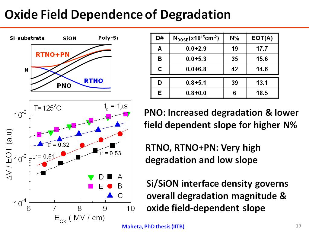 Oxide Field Dependence of Degradation