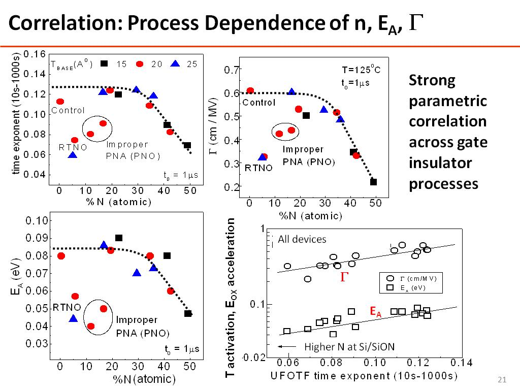 Correlation: Process Dependence of n, EA, G