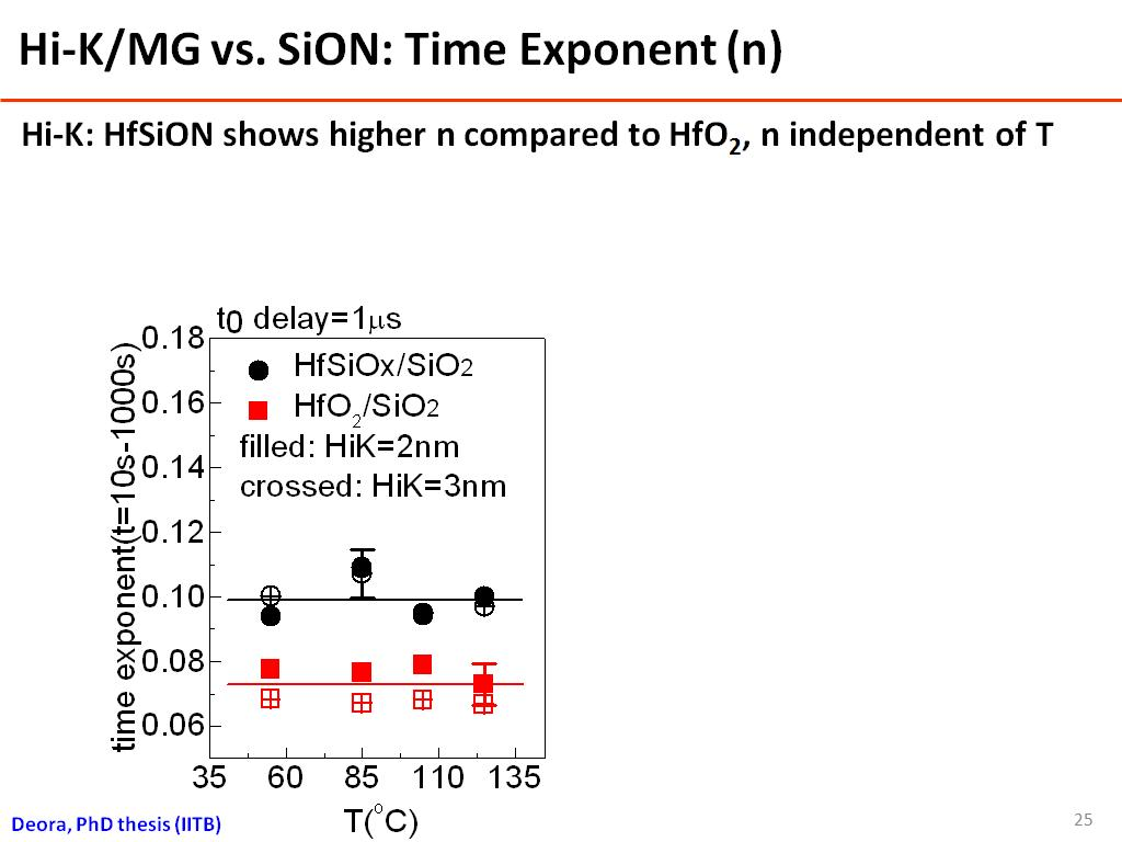 Hi-K/MG vs. SiON: Time Exponent (n)