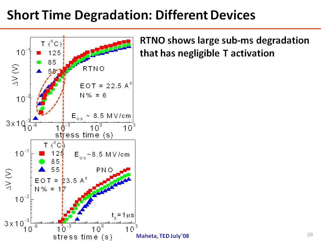 Short Time Degradation: Different Devices