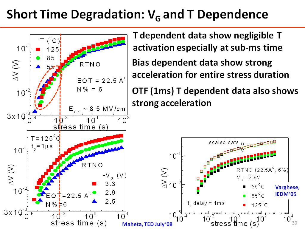 Short Time Degradation: VG and T Dependence