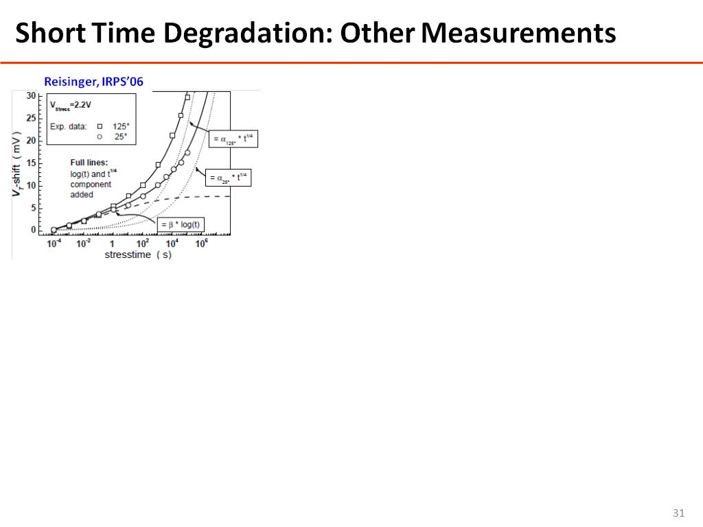 Short Time Degradation: Other Measurements