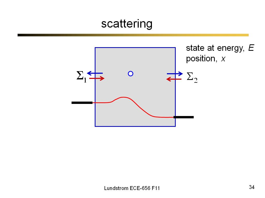 scattering