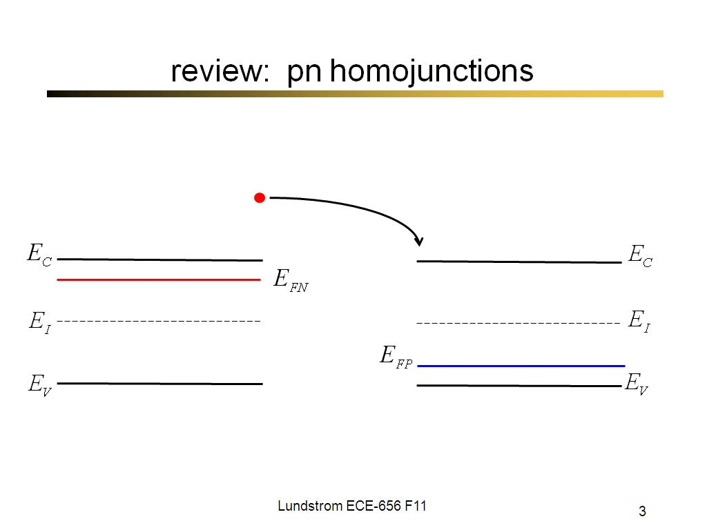 review: pn homojunctions