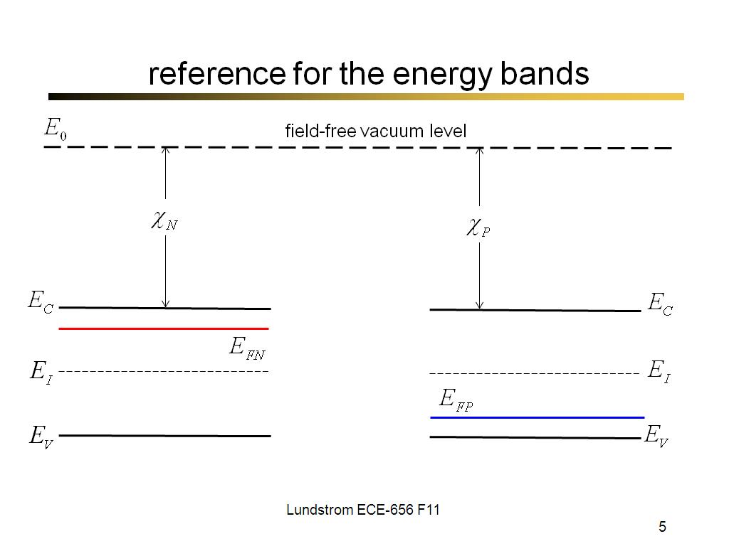 reference for the energy bands