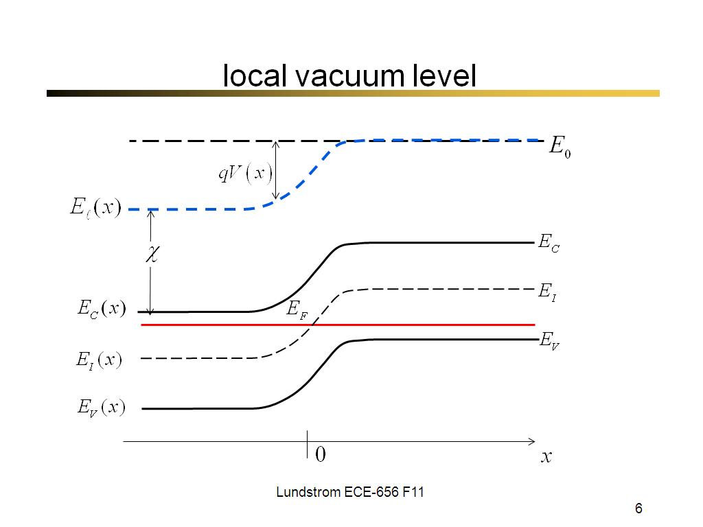 local vacuum level