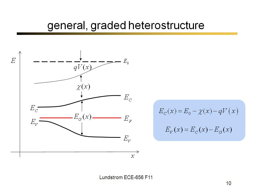 general, graded heterostructure