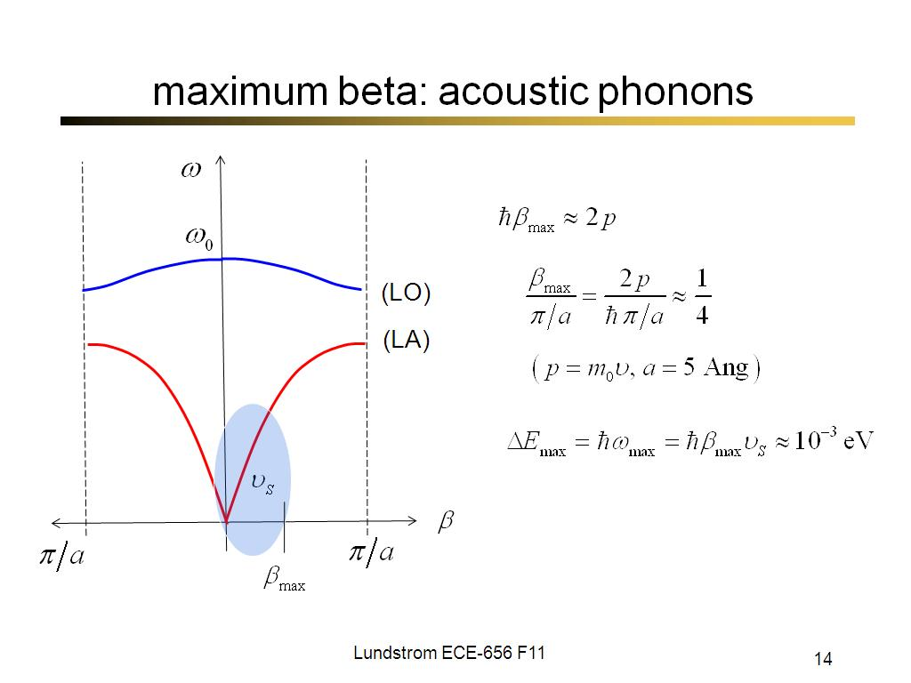 Nanohub Org Resources Ece 656 Lecture 25 Phonon