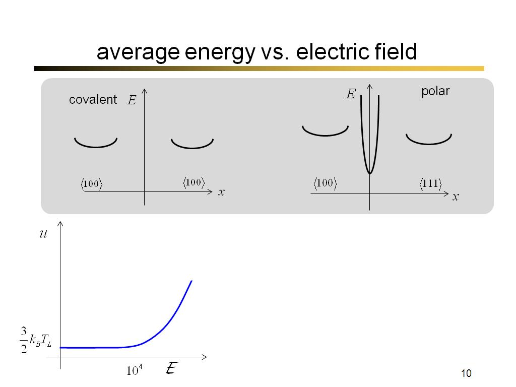 average energy vs. electric field