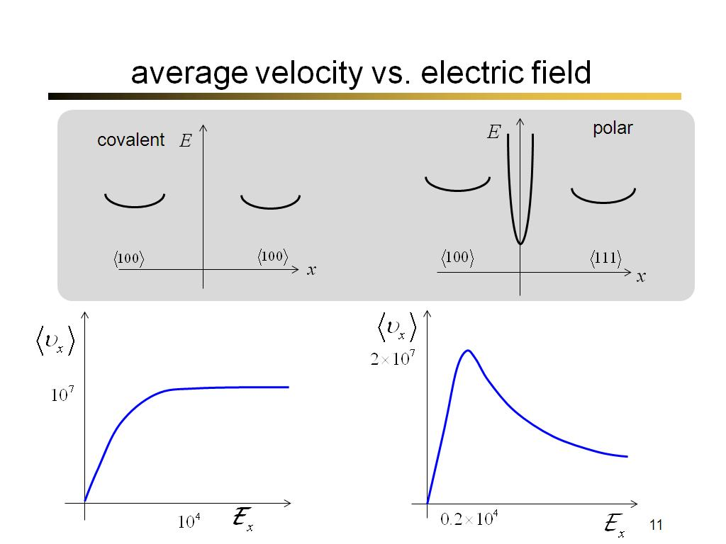 average velocity vs. electric field