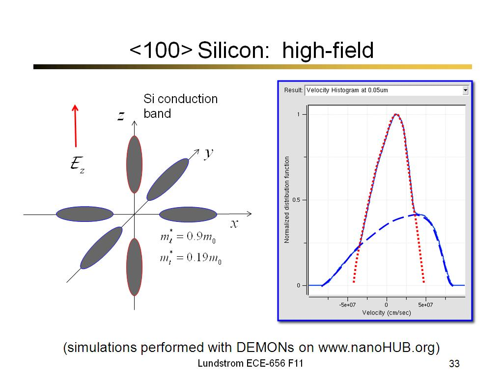 <100> Silicon: high-field