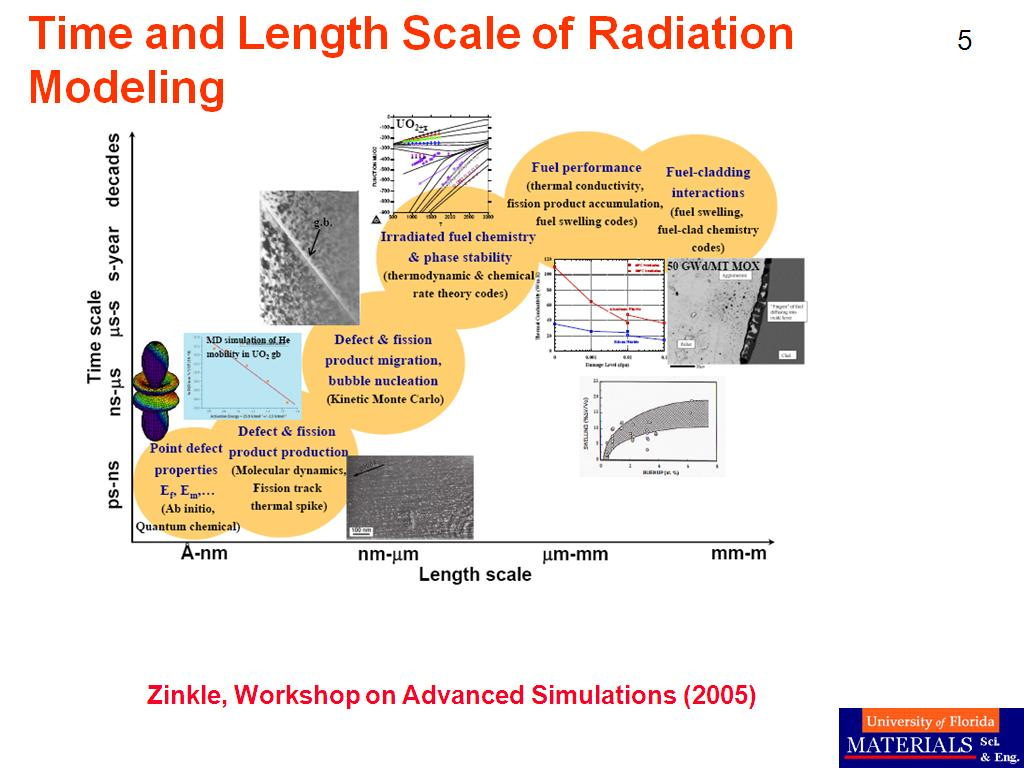 Time and Length Scale of Radiation Modeling