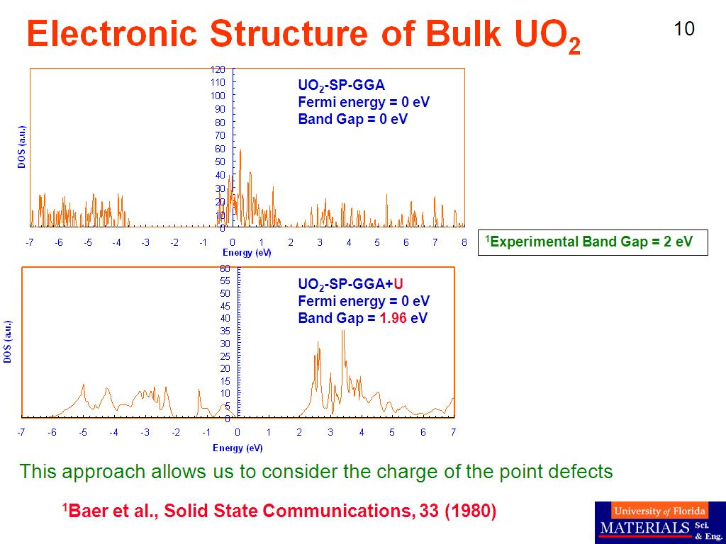 Electronic Structure of Bulk UO2