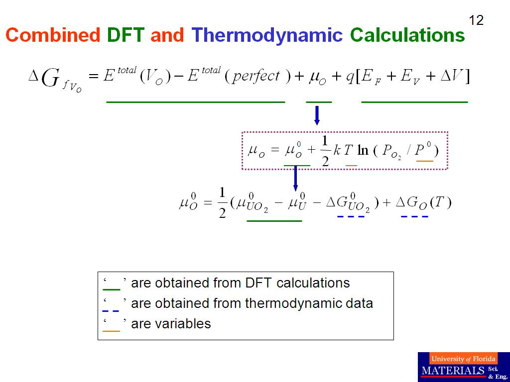Combined DFT and Thermodynamic Calculations